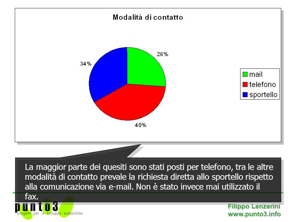 Filippo Lenzerini www.punto3.info La maggior parte dei quesiti sono stati posti per telefono, tra le altre modalità di contatto prevale la richiesta diretta allo sportello rispetto alla comunicazione via e-mail.
