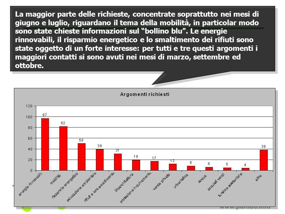Filippo Lenzerini www.punto3.info La maggior parte delle richieste, concentrate soprattutto nei mesi di giugno e luglio, riguardano il tema della mobilità, in particolar modo sono state chieste informazioni sul bollino blu .