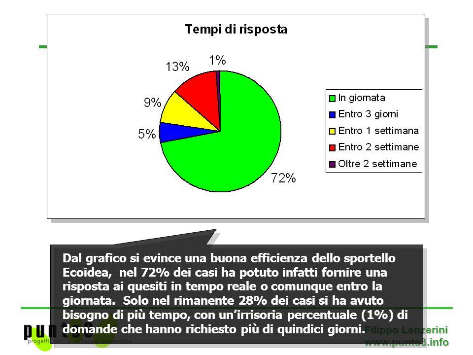 Filippo Lenzerini www.punto3.info Dal grafico si evince una buona efficienza dello sportello Ecoidea, nel 72% dei casi ha potuto infatti fornire una risposta ai quesiti in tempo reale o comunque entro la giornata.