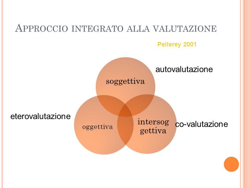 A PPROCCIO INTEGRATO ALLA VALUTAZIONE Pellerey 2001 soggettiva intersog gettiva oggettiva autovalutazione co-valutazione eterovalutazione