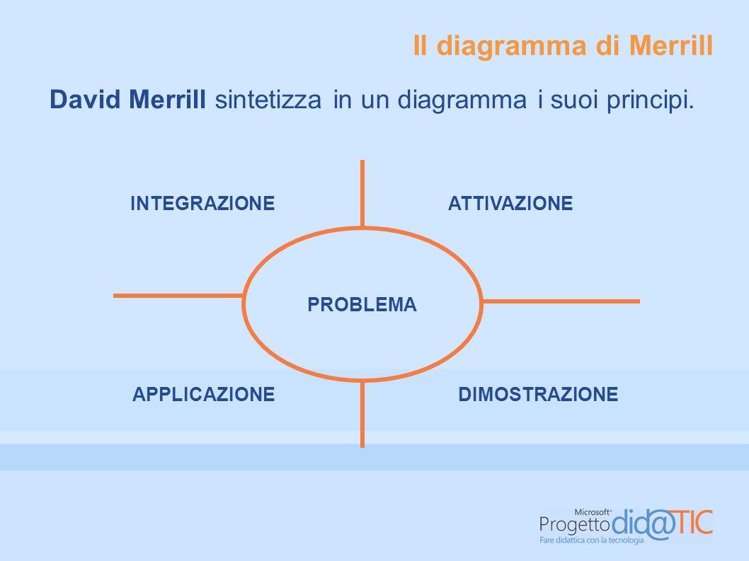 Il diagramma di Merrill David Merrill sintetizza in un diagramma i suoi principi.