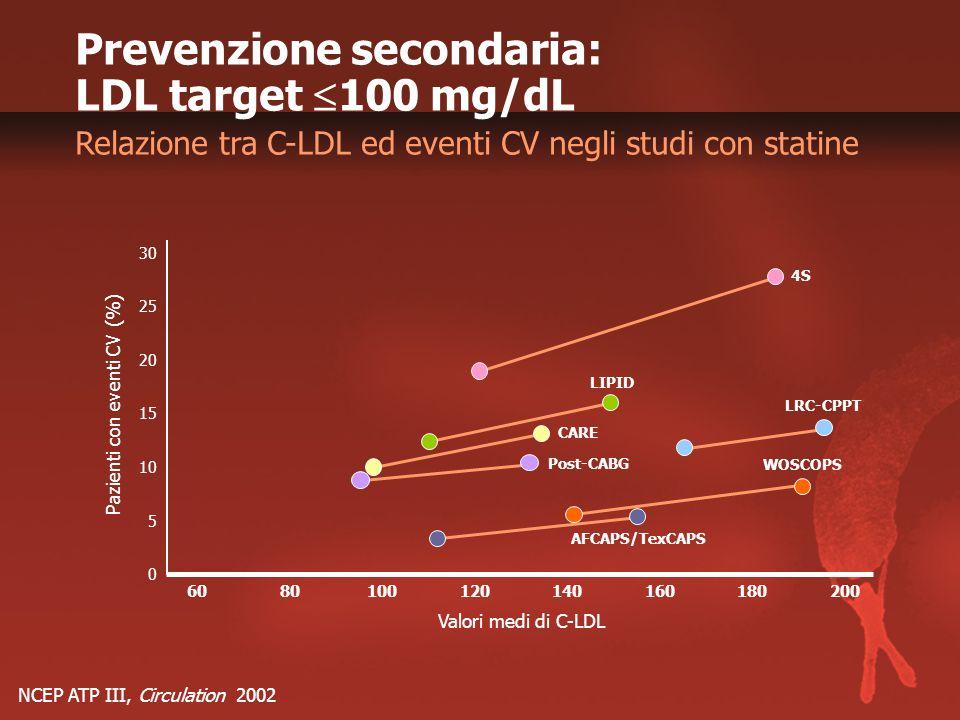 NCEP ATP III, Circulation 2002 Prevenzione secondaria: LDL target  100 mg/dL Relazione tra C-LDL ed eventi CV negli studi con statine 0 Pazienti con