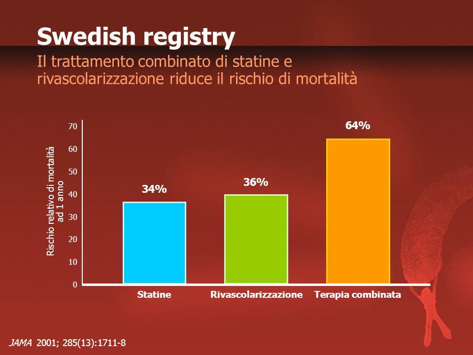 Swedish registry Il trattamento combinato di statine e rivascolarizzazione riduce il rischio di mortalità JAMA 2001; 285(13):1711-8 0 Rischio relativo di mortalità ad 1 anno 70 Statine 40 20 RivascolarizzazioneTerapia combinata 10 30 50 60 34% 36% 64%