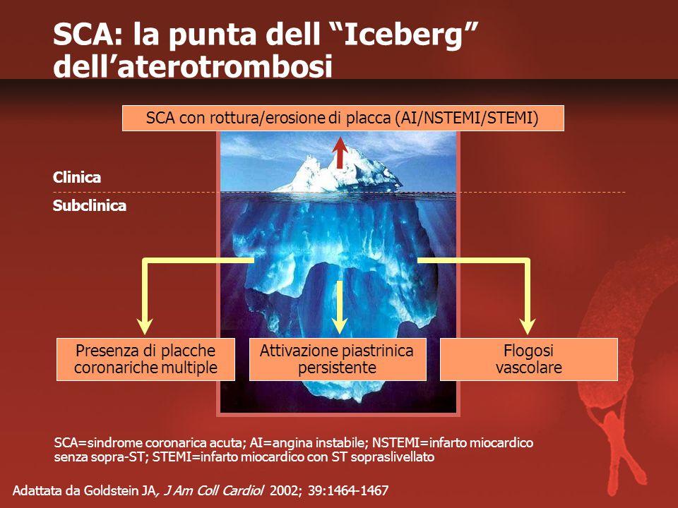 SCA: la punta dell Iceberg dell'aterotrombosi Adattata da Goldstein JA, J Am Coll Cardiol 2002; 39:1464-1467 Clinica Subclinica Presenza di placche coronariche multiple Flogosi vascolare Attivazione piastrinica persistente SCA con rottura/erosione di placca (AI/NSTEMI/STEMI) SCA=sindrome coronarica acuta; AI=angina instabile; NSTEMI=infarto miocardico senza sopra-ST; STEMI=infarto miocardico con ST sopraslivellato