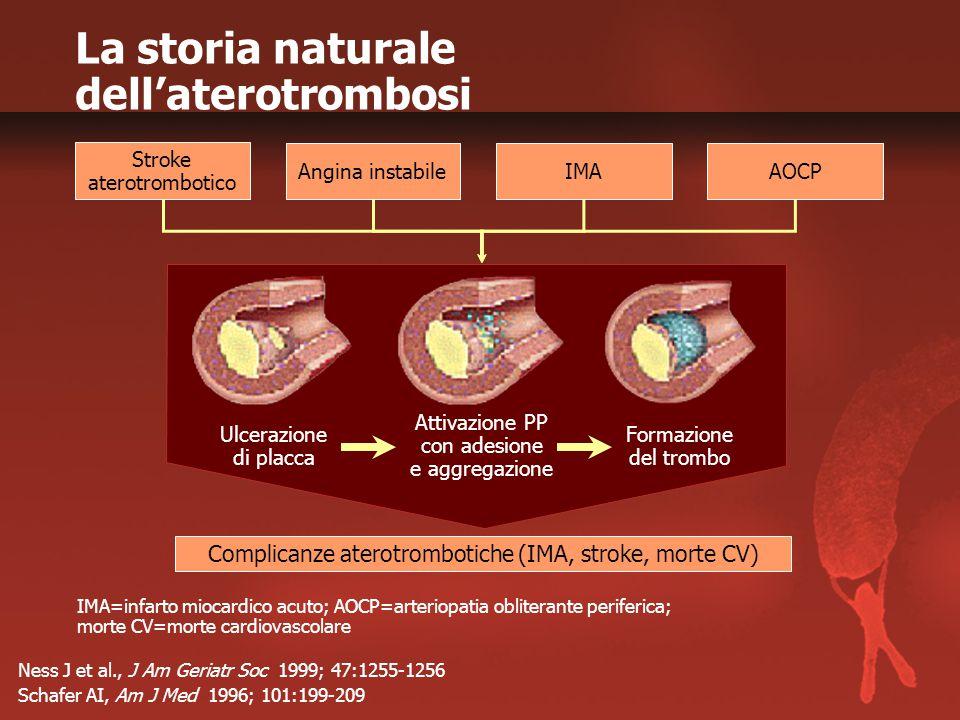 Ness J et al., J Am Geriatr Soc 1999; 47:1255-1256 Schafer AI, Am J Med 1996; 101:199-209 La storia naturale dell'aterotrombosi IMA=infarto miocardico acuto; AOCP=arteriopatia obliterante periferica; morte CV=morte cardiovascolare Complicanze aterotrombotiche (IMA, stroke, morte CV) Ulcerazione di placca Attivazione PP con adesione e aggregazione Formazione del trombo IMA Stroke aterotrombotico Angina instabileAOCP