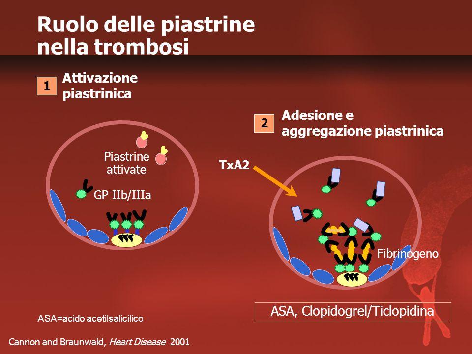 Ruolo delle piastrine nella trombosi Cannon and Braunwald, Heart Disease 2001 ASA=acido acetilsalicilico Piastrine attivate GP IIb/IIIa Attivazione piastrinica Adesione e aggregazione piastrinica TxA2 ASA, Clopidogrel/Ticlopidina 1 2 Fibrinogeno