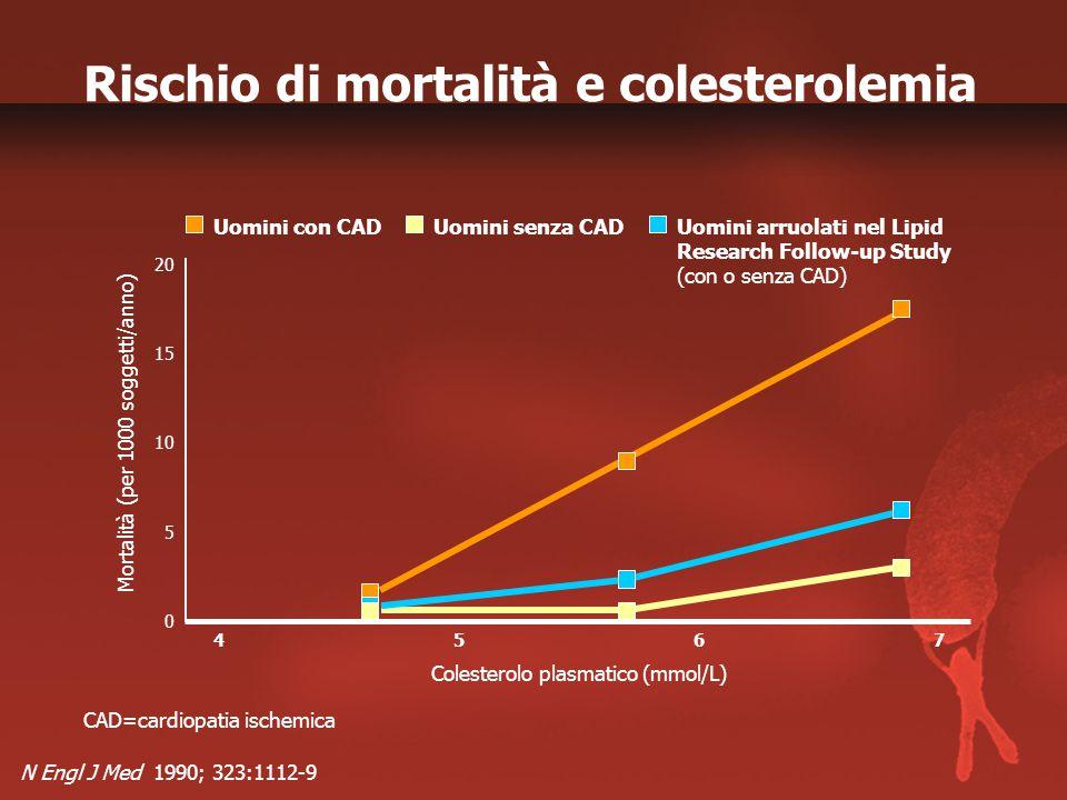 N Engl J Med 1990; 323:1112-9 CAD=cardiopatia ischemica Mortalità (per 1000 soggetti/anno) Uomini con CADUomini senza CAD 0 20 15 4 10 5 567 Colesterolo plasmatico (mmol/L) Uomini arruolati nel Lipid Research Follow-up Study (con o senza CAD) Rischio di mortalità e colesterolemia