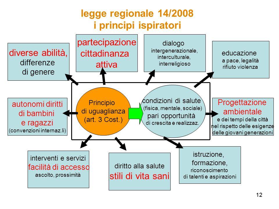 12 legge regionale 14/2008 i principi ispiratori Principio di uguaglianza (art.