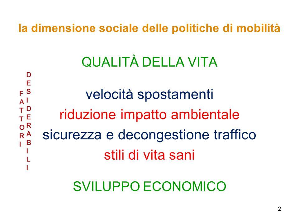 2 la dimensione sociale delle politiche di mobilità QUALITÀ DELLA VITA velocità spostamenti riduzione impatto ambientale sicurezza e decongestione traffico stili di vita sani SVILUPPO ECONOMICO