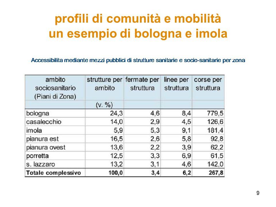 9 profili di comunità e mobilità un esempio di bologna e imola