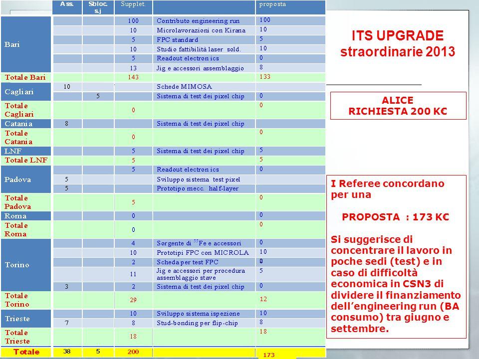 I Referee concordano per una PROPOSTA : 173 K€ Si suggerisce di concentrare il lavoro in poche sedi (test) e in caso di difficoltà economica in CSN3 di dividere il finanziamento dell'engineering run (BA consumo) tra giugno e settembre.