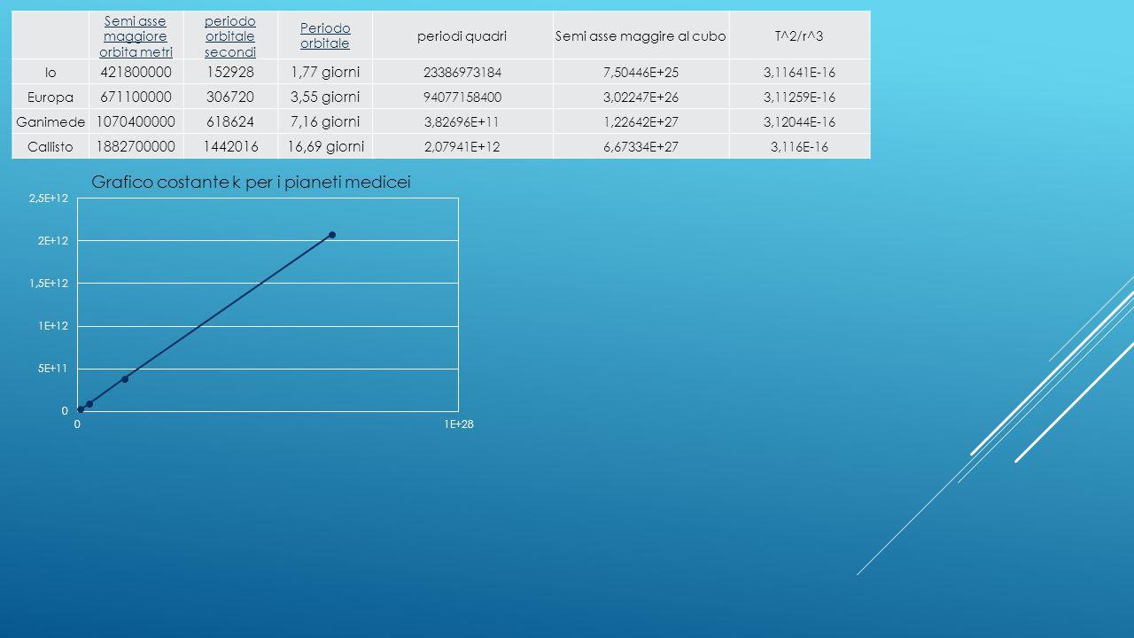 Semi asse maggiore orbita metri periodo orbitale secondi Periodo orbitale periodi quadriSemi asse maggire al cuboT^2/r^3 Io 4218000001529281,77 giorni 233869731847,50446E+253,11641E-16 Europa 6711000003067203,55 giorni 940771584003,02247E+263,11259E-16 Ganimede 10704000006186247,16 giorni 3,82696E+111,22642E+273,12044E-16 Callisto 1882700000144201616,69 giorni 2,07941E+126,67334E+273,116E-16