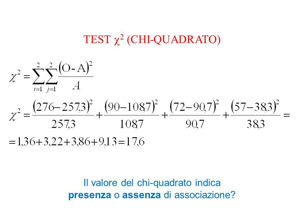 TEST  2 (CHI-QUADRATO) Il valore del chi-quadrato indica presenza o assenza di associazione?