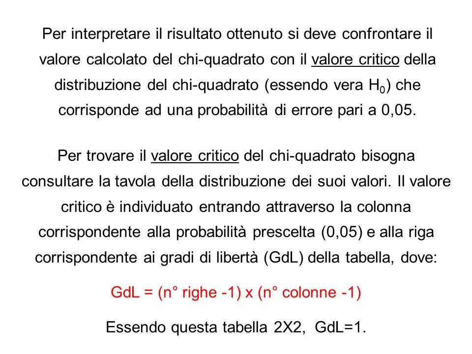 Per interpretare il risultato ottenuto si deve confrontare il valore calcolato del chi-quadrato con il valore critico della distribuzione del chi-quad