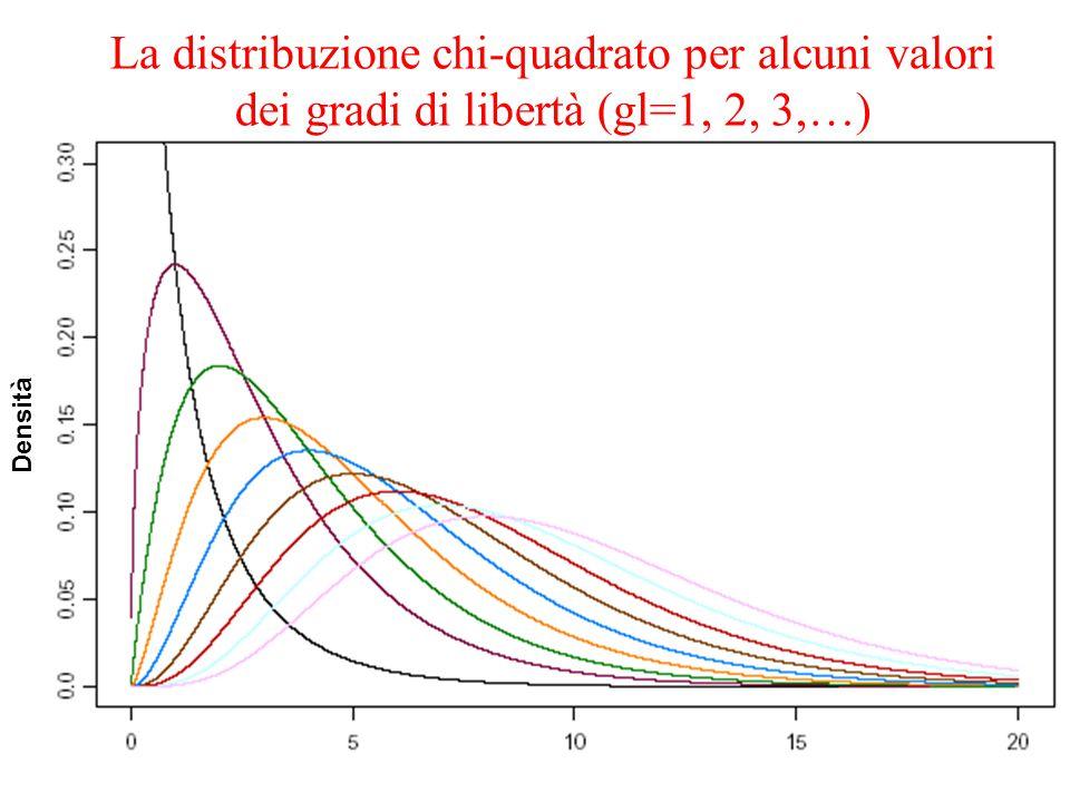La distribuzione chi-quadrato per alcuni valori dei gradi di libertà (gl=1, 2, 3,…) Densità