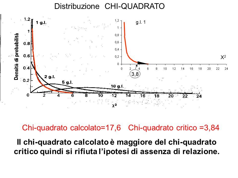 Distribuzione CHI-QUADRATO Chi-quadrato calcolato=17,6 Chi-quadrato critico =3,84 X2X2 g.l. 1 3,8 Il chi-quadrato calcolato è maggiore del chi-quadrat
