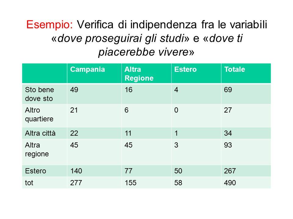 Esempio: Verifica di indipendenza fra le variabili «dove proseguirai gli studi» e «dove ti piacerebbe vivere» CampaniaAltra Regione EsteroTotale Sto b
