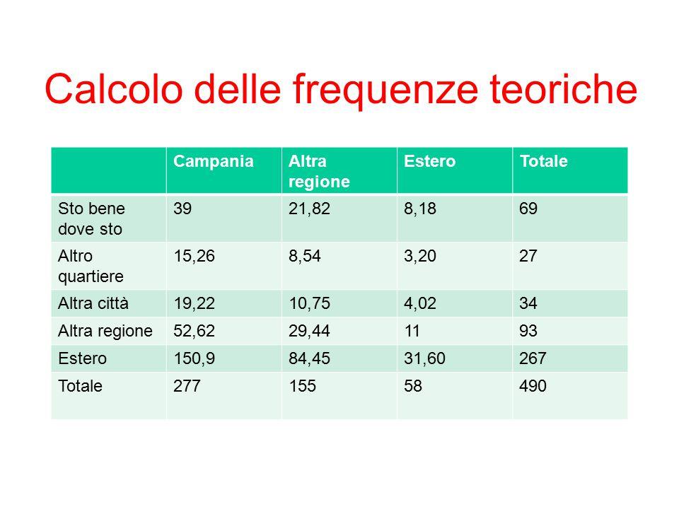 Calcolo delle frequenze teoriche CampaniaAltra regione EsteroTotale Sto bene dove sto 3921,828,1869 Altro quartiere 15,268,543,2027 Altra città19,2210