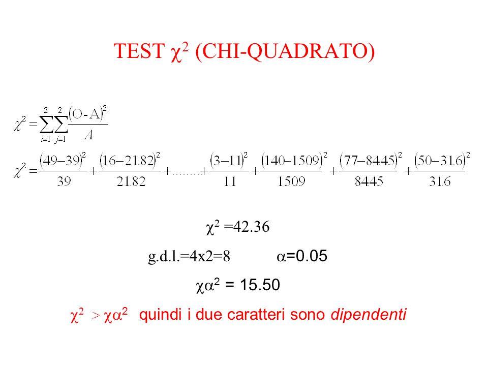 TEST  2 (CHI-QUADRATO)  2 =42.36 g.d.l.=4x2=8  =0.05  2 = 15.50  2 >  2 quindi i due caratteri sono dipendenti