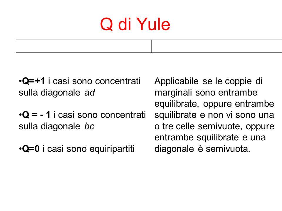 Q di Yule Q=+1 i casi sono concentrati sulla diagonale ad Q = - 1 i casi sono concentrati sulla diagonale bc Q=0 i casi sono equiripartiti Applicabile