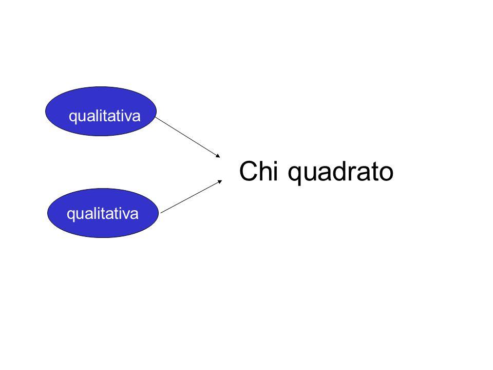 qualitativa Chi quadrato