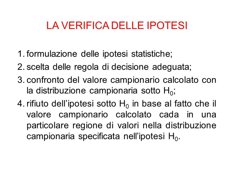 LA VERIFICA DELLE IPOTESI 1.formulazione delle ipotesi statistiche; 2.scelta delle regola di decisione adeguata; 3.confronto del valore campionario ca
