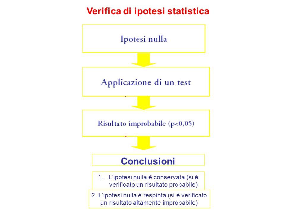 Verifica di ipotesi statistica Conclusioni 1.L'ipotesi nulla è conservata (si è verificato un risultato probabile) 2. L'ipotesi nulla è respinta (si è