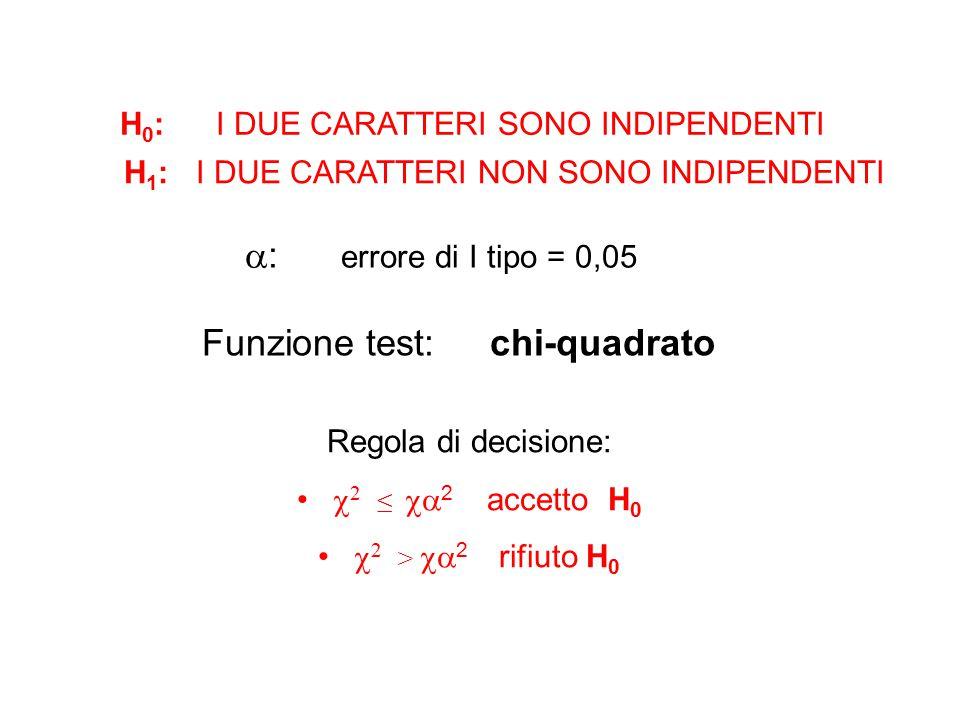H 0 : I DUE CARATTERI SONO INDIPENDENTI H 1 : I DUE CARATTERI NON SONO INDIPENDENTI  : errore di I tipo = 0,05 Funzione test: chi-quadrato Regola di