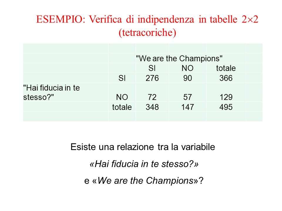 Esiste una relazione tra la variabile «Hai fiducia in te stesso?» e «We are the Champions»?