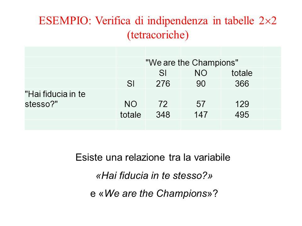 CALCOLO DELLE FREQUENZE TEORICHE o ATTESE a, b, c, d frequenze attese a=348 x 366 / 495a = 257,3 b=348 x 129 / 495 b = 90,7 c=147 x 366 / 495 c = 108,7 d=147 x 129 / 495 d = 38,3 We are the Champions SINOtotale SI257,3 (a)108,7 (c)366 Hai fiducia in te stesso? NO90,7 (b)38,3 (d)129 totale348147495