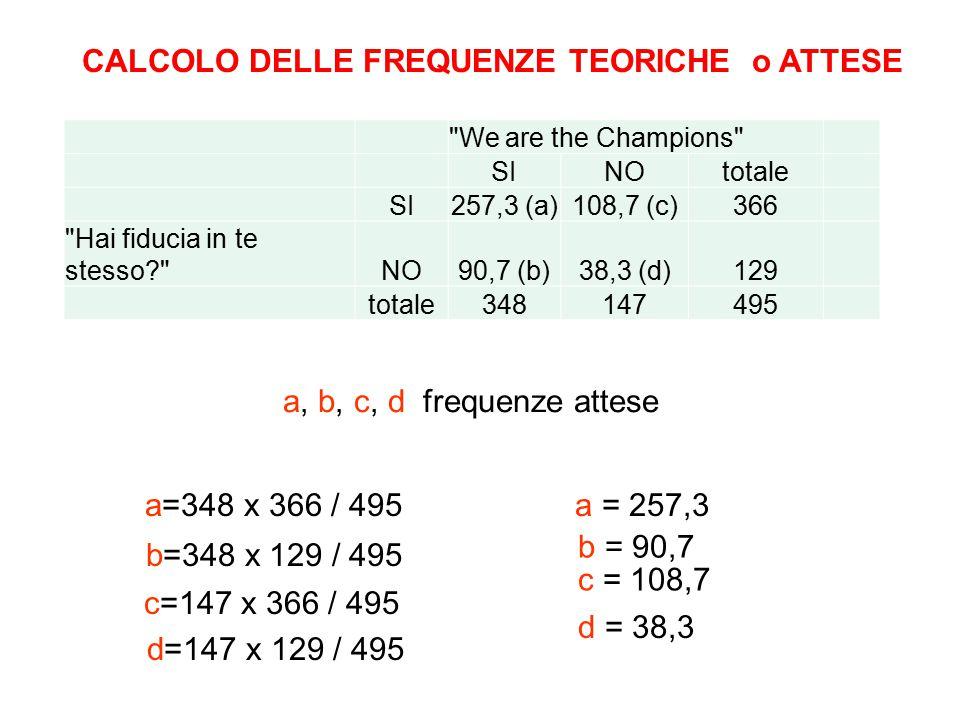 CALCOLO DELLE FREQUENZE TEORICHE o ATTESE a, b, c, d frequenze attese a=348 x 366 / 495a = 257,3 b=348 x 129 / 495 b = 90,7 c=147 x 366 / 495 c = 108,