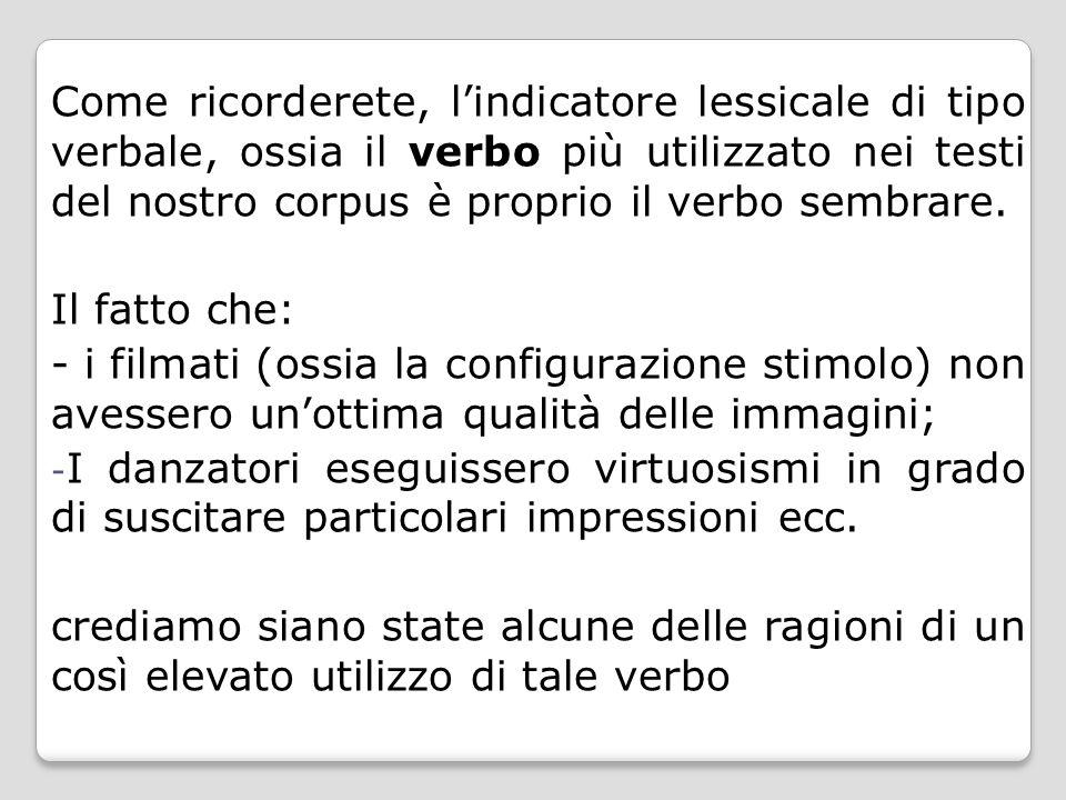 Come ricorderete, l'indicatore lessicale di tipo verbale, ossia il verbo più utilizzato nei testi del nostro corpus è proprio il verbo sembrare. Il fa