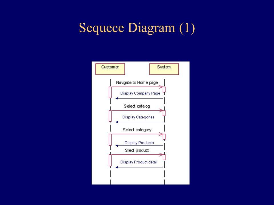 Sequece Diagram (1) Display Company Page Display Categories Display Products Display Product detail