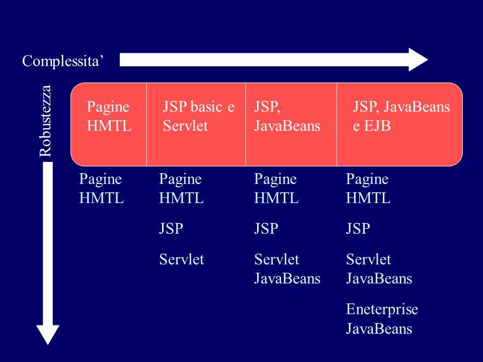Complessita' Robustezza Pagine HMTL JSP basic e Servlet JSP, JavaBeans JSP, JavaBeans e EJB Pagine HMTL Pagine HMTL JSP Servlet Pagine HMTL JSP Servle