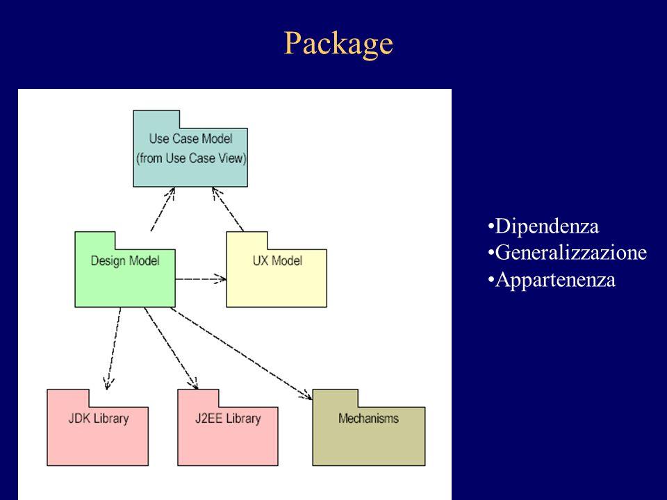 Design package A partire dai casi d'uso di alto livello Identificazione classi: analisi dei nomi e dei verbi Suddividere il modello in base agli elementi simili (classi e oggetti) Obiettivi: –Comprensione –Coesione –Scarso accoppiamento –Gerarchie comunque poco profonde