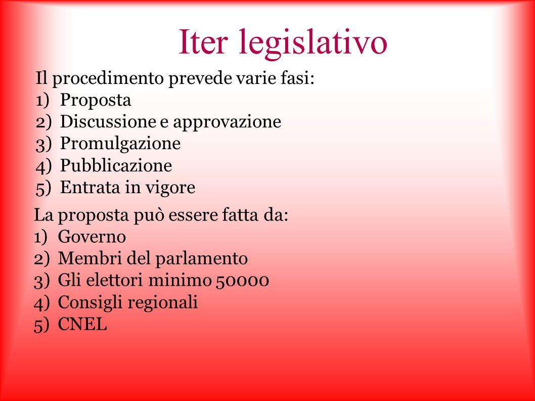 Iter legislativo Il procedimento prevede varie fasi: 1)Proposta 2)Discussione e approvazione 3)Promulgazione 4)Pubblicazione 5)Entrata in vigore La pr