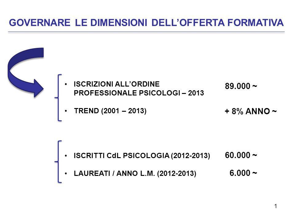 1 GOVERNARE LE DIMENSIONI DELL'OFFERTA FORMATIVA ISCRIZIONI ALL'ORDINE PROFESSIONALE PSICOLOGI – 2013 TREND (2001 – 2013) 89.000 ~ + 8% ANNO ~ 60.000 ~ 6.000 ~ ISCRITTI CdL PSICOLOGIA (2012-2013) LAUREATI / ANNO L.M.