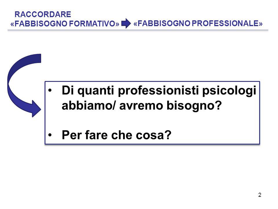 2 RACCORDARE «FABBISOGNO FORMATIVO» Di quanti professionisti psicologi abbiamo/ avremo bisogno? Per fare che cosa? Di quanti professionisti psicologi