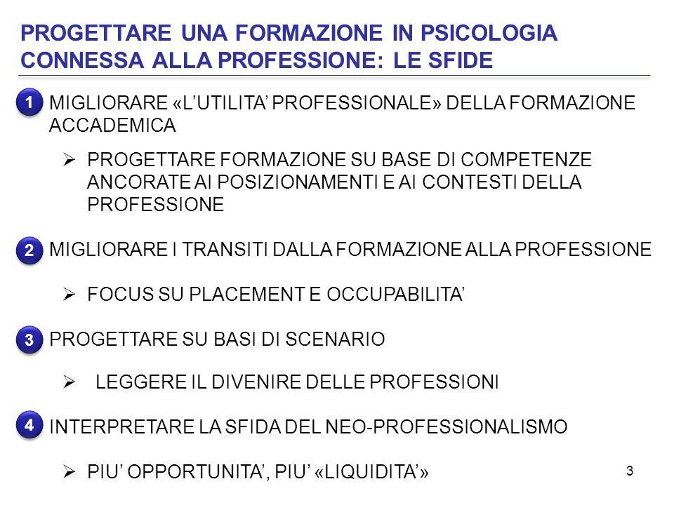 3 PROGETTARE UNA FORMAZIONE IN PSICOLOGIA CONNESSA ALLA PROFESSIONE: LE SFIDE MIGLIORARE «L'UTILITA' PROFESSIONALE» DELLA FORMAZIONE ACCADEMICA  PROGETTARE FORMAZIONE SU BASE DI COMPETENZE ANCORATE AI POSIZIONAMENTI E AI CONTESTI DELLA PROFESSIONE MIGLIORARE I TRANSITI DALLA FORMAZIONE ALLA PROFESSIONE  FOCUS SU PLACEMENT E OCCUPABILITA' PROGETTARE SU BASI DI SCENARIO  LEGGERE IL DIVENIRE DELLE PROFESSIONI INTERPRETARE LA SFIDA DEL NEO-PROFESSIONALISMO  PIU' OPPORTUNITA', PIU' «LIQUIDITA'» 1 1 4 4 2 2 3 3