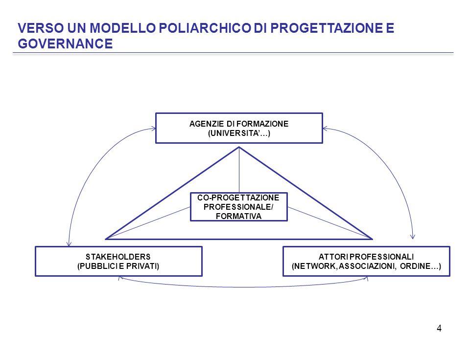 4 VERSO UN MODELLO POLIARCHICO DI PROGETTAZIONE E GOVERNANCE AGENZIE DI FORMAZIONE (UNIVERSITA'…) ATTORI PROFESSIONALI (NETWORK, ASSOCIAZIONI, ORDINE…) STAKEHOLDERS (PUBBLICI E PRIVATI) CO-PROGETTAZIONE PROFESSIONALE/ FORMATIVA