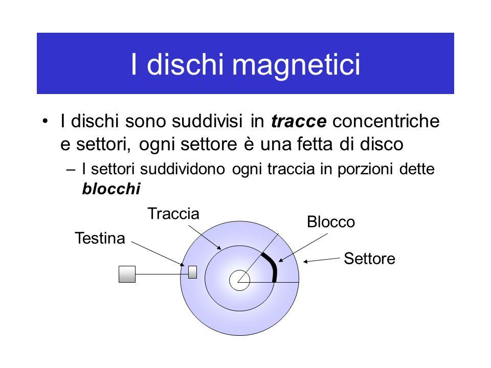I dischi magnetici I dischi sono suddivisi in tracce concentriche e settori, ogni settore è una fetta di disco –I settori suddividono ogni traccia in