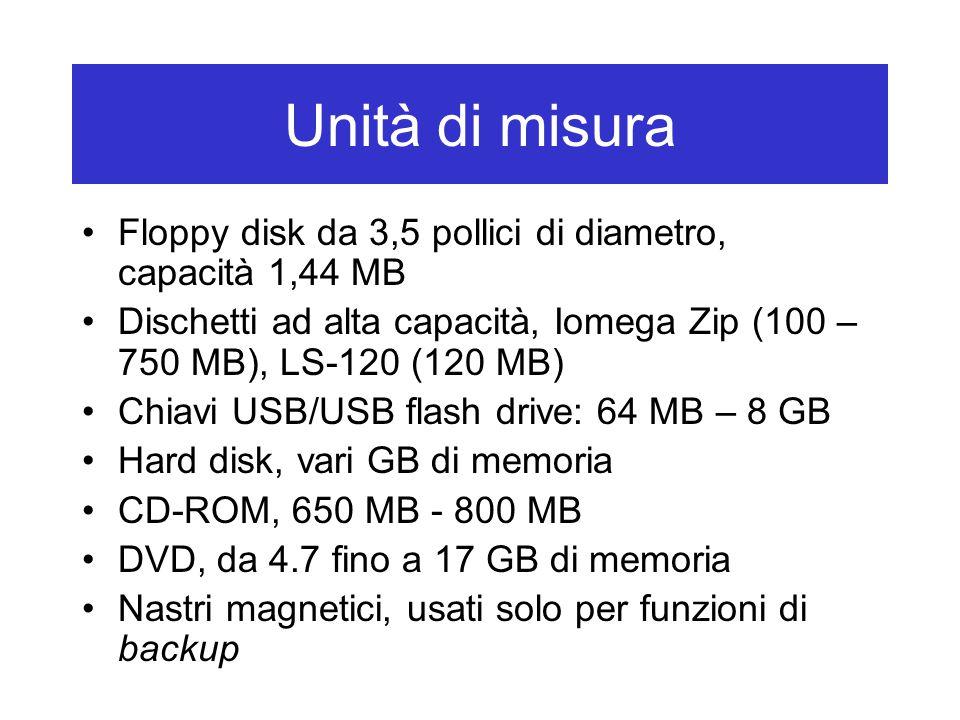 Unità di misura Floppy disk da 3,5 pollici di diametro, capacità 1,44 MB Dischetti ad alta capacità, Iomega Zip (100 – 750 MB), LS-120 (120 MB) Chiavi