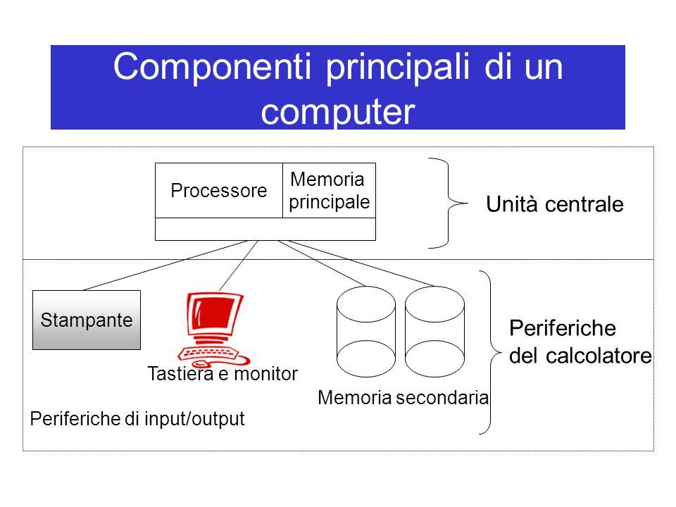 Componenti principali di un computer Unità centrale Processore Stampante Periferiche di input/output Memoria secondaria Memoria principale Tastiera e