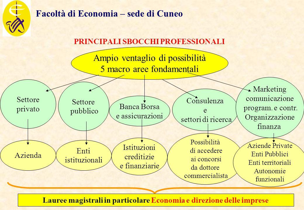 19 Facoltà di Economia – sede di Cuneo PRINCIPALI SBOCCHI PROFESSIONALI Ampio ventaglio di possibilità 5 macro aree fondamentali Settore privato Setto