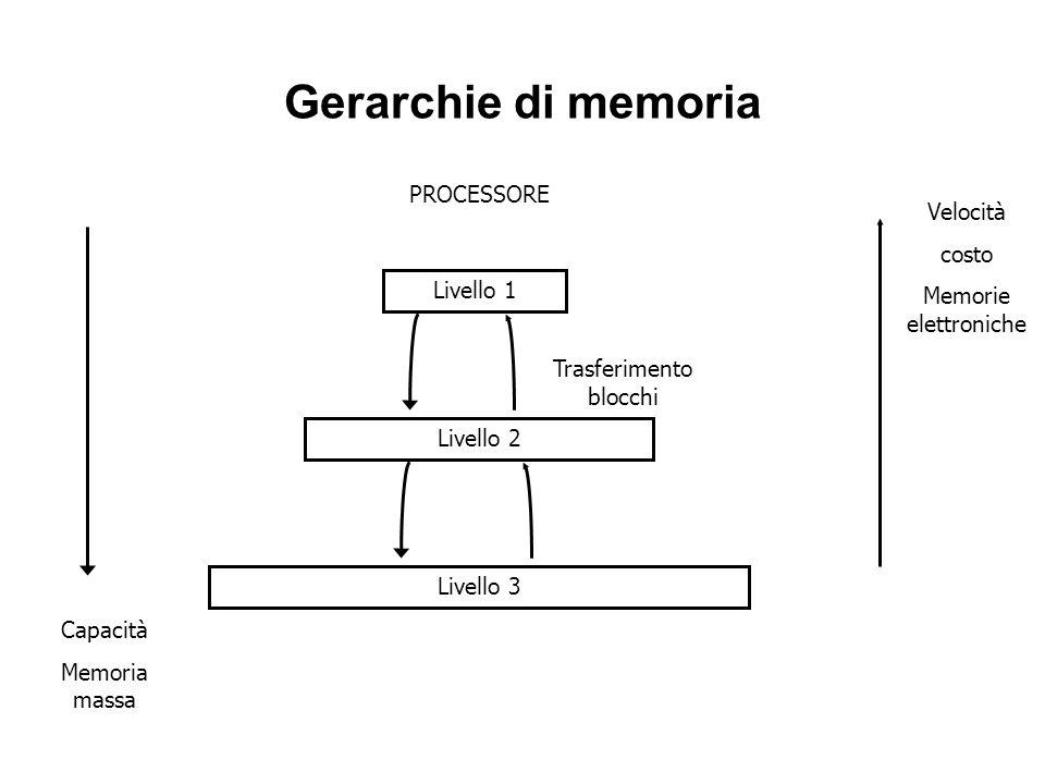 Gerarchie di memoria PROCESSORE Livello 2 Livello 1 Livello 3 Velocità costo Memorie elettroniche Capacità Memoria massa Trasferimento blocchi