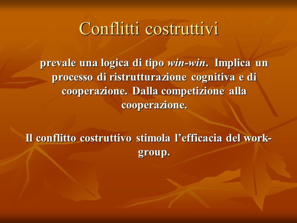 Conflitti costruttivi prevale una logica di tipo win-win. Implica un processo di ristrutturazione cognitiva e di cooperazione. Dalla competizione alla