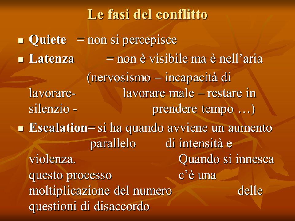 Le fasi del conflitto Quiete= non si percepisce Quiete= non si percepisce Latenza = non è visibile ma è nell'aria Latenza = non è visibile ma è nell'a