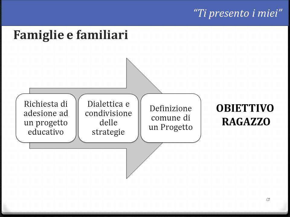 13 Famiglie e familiari Richiesta di adesione ad un progetto educativo Dialettica e condivisione delle strategie Definizione comune di un Progetto OBI