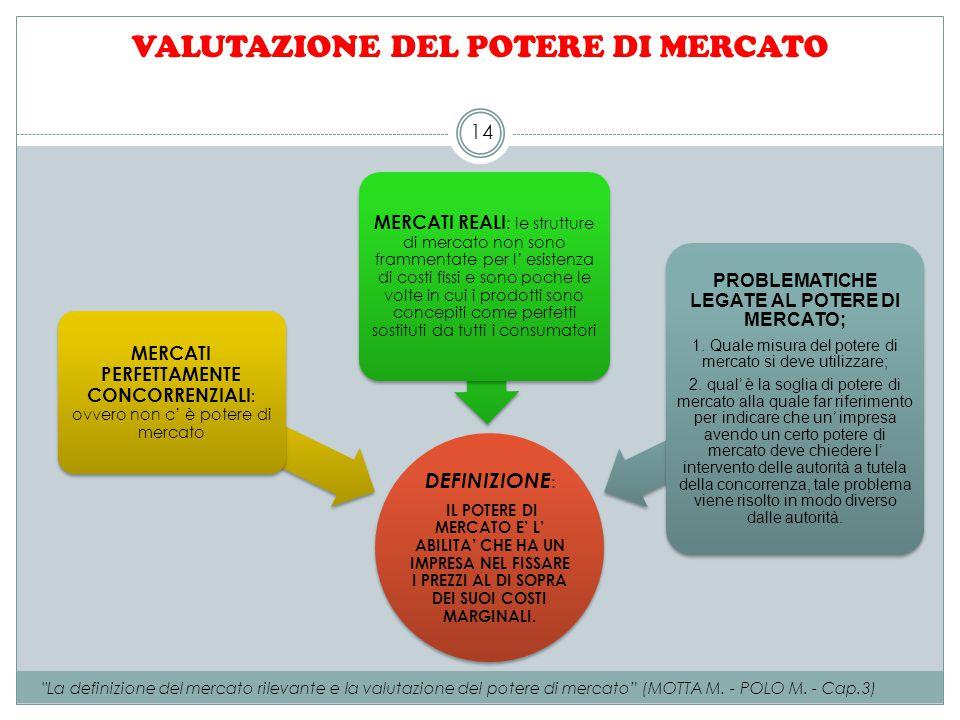 VALUTAZIONE DEL POTERE DI MERCATO DEFINIZIONE : IL POTERE DI MERCATO E' L' ABILITA' CHE HA UN IMPRESA NEL FISSARE I PREZZI AL DI SOPRA DEI SUOI COSTI