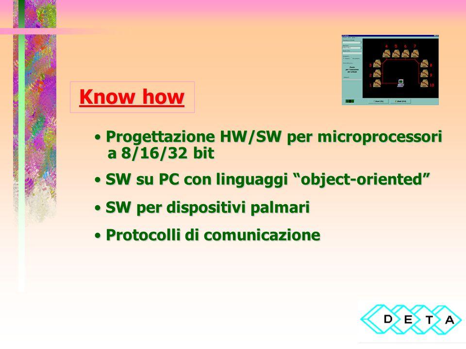 Know how Progettazione HW/SW per microprocessori Progettazione HW/SW per microprocessori a 8/16/32 bit a 8/16/32 bit SW su PC con linguaggi object-oriented SW su PC con linguaggi object-oriented SW per dispositivi palmari SW per dispositivi palmari Protocolli di comunicazione Protocolli di comunicazione